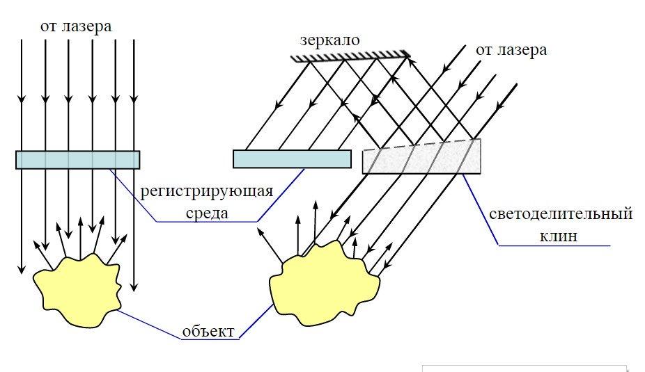 реализации схемы Денисюка