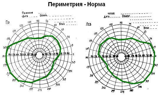 Лазерная коррекция зрения при псориазе